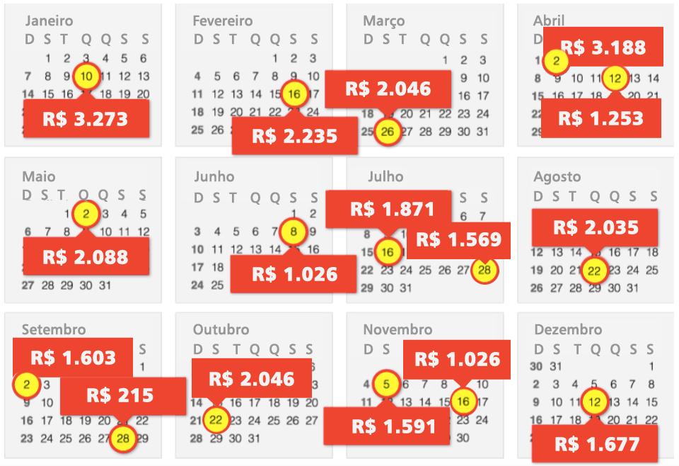 Calendario de Ganhos